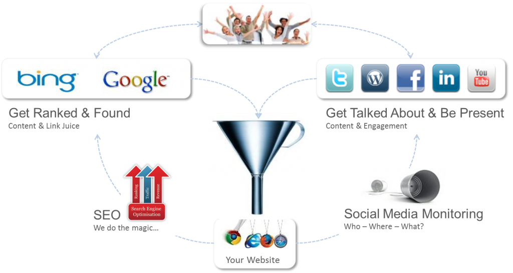 social media and search optimisation
