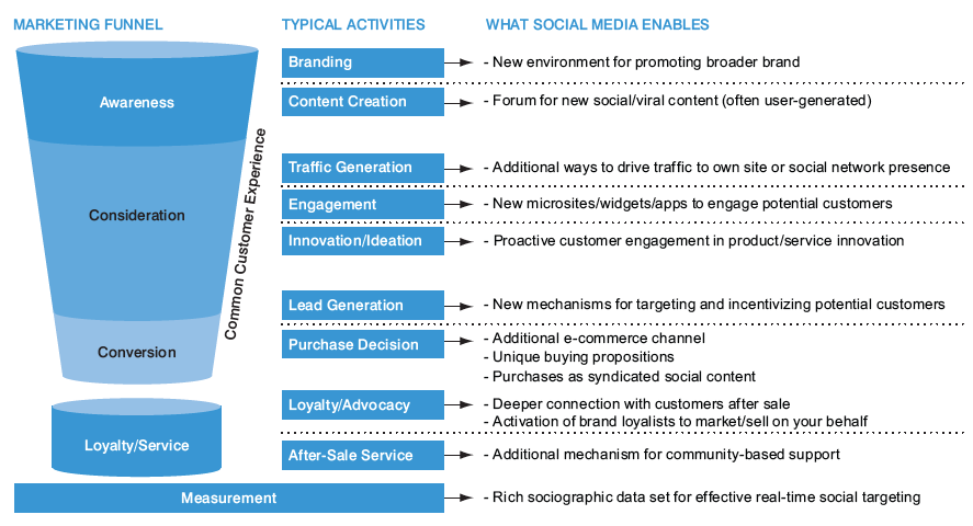 social-commerce marketing funnel