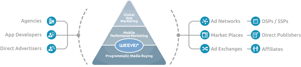 App-Marketing-GermanyWeever-wider