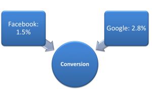 conversion rates google facebook