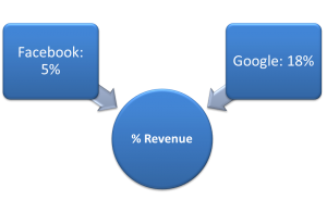 revenue share google facebook