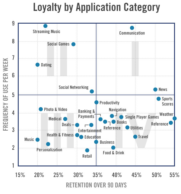 App engagement & loyality