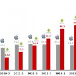 App Nutzung Deutschland 2013