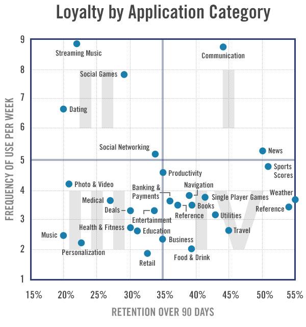 App retention rate