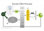 Thoughts on Social CRM
